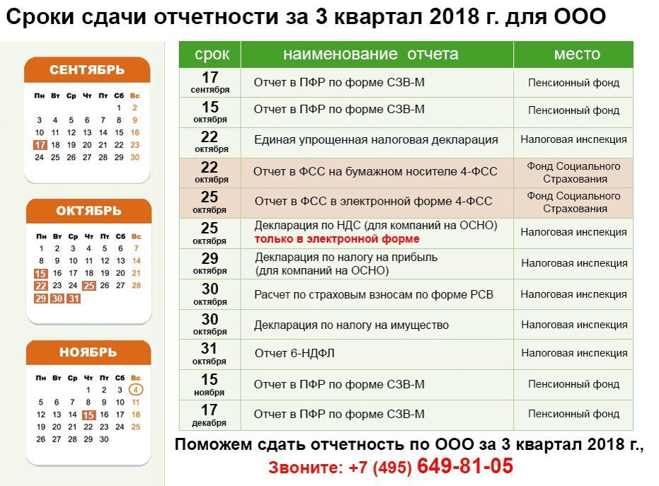 Календарь сдачи отчетности 3 кв. 2018г. поможем сдать