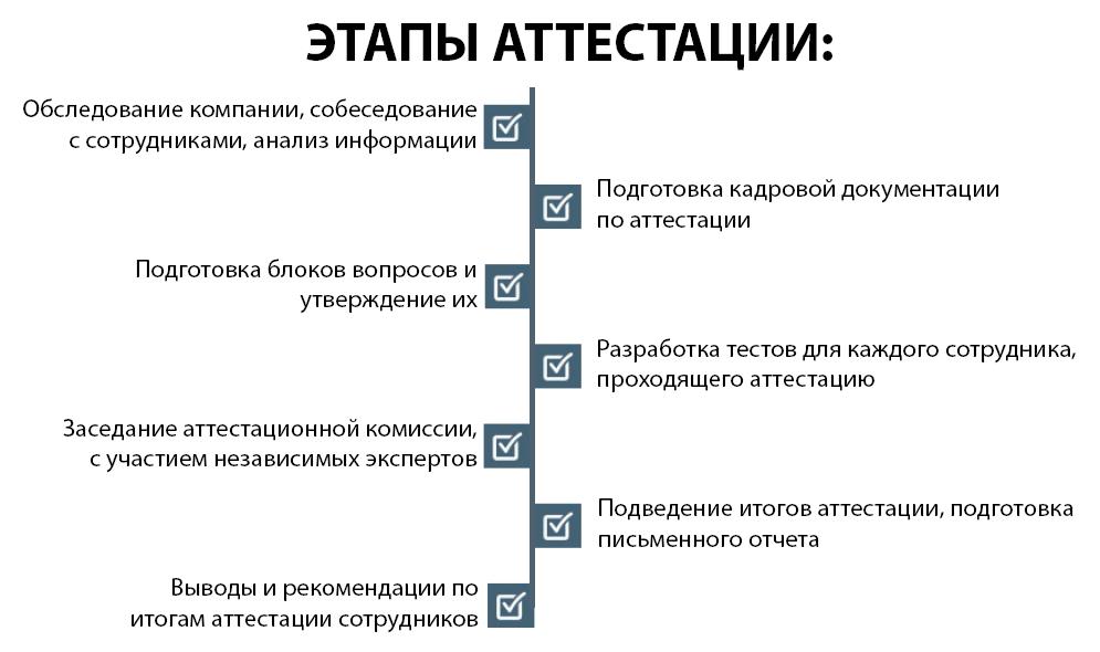 Этапы аттестации